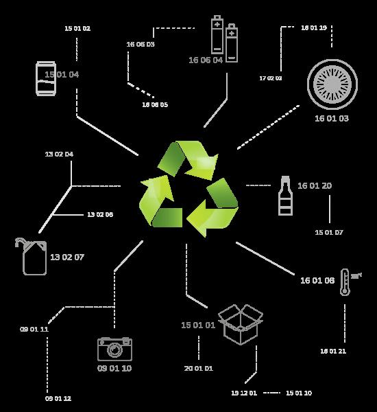 kody odpadów recykling Poznań